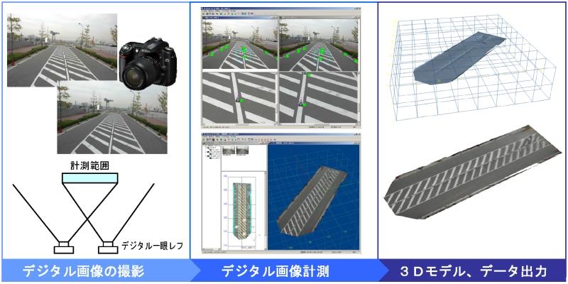 三次元写真計測手法.jpg